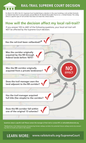 SCOTUS-decision-affects-infographic_Rails-to-Trails-Conservancy_sm.png