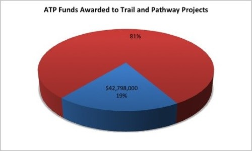 ATP trails statewide pie chart.jpg