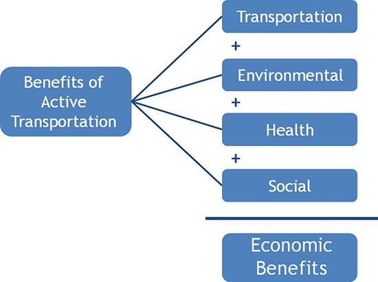 Beniftits of transpor