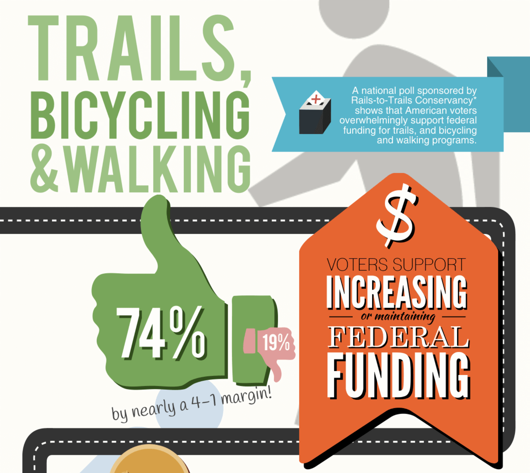 Snippet of a Trails, Bicycling and Walking Infographic | Courtesy Rails-to-Trails Conservancy
