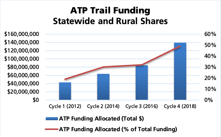 ATP Trail Funding Statewide and Rural Shares bar and line graph