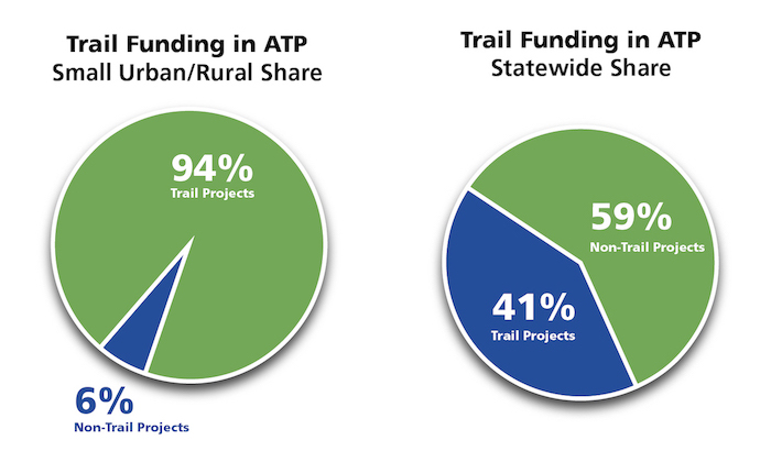 Trail Funding in ATP: Small Urban and Rural Share (left) and Statewide Share (right) pie charts