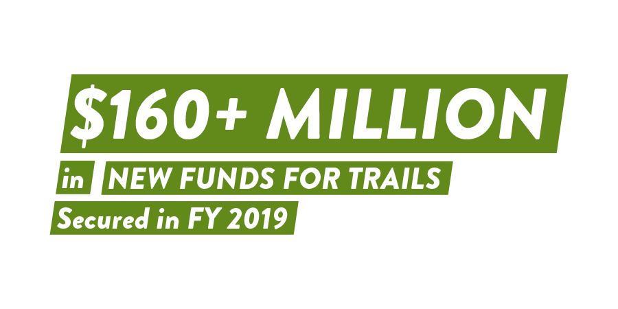 $160+ Million in New Funds for Trails Secured in FY 2019