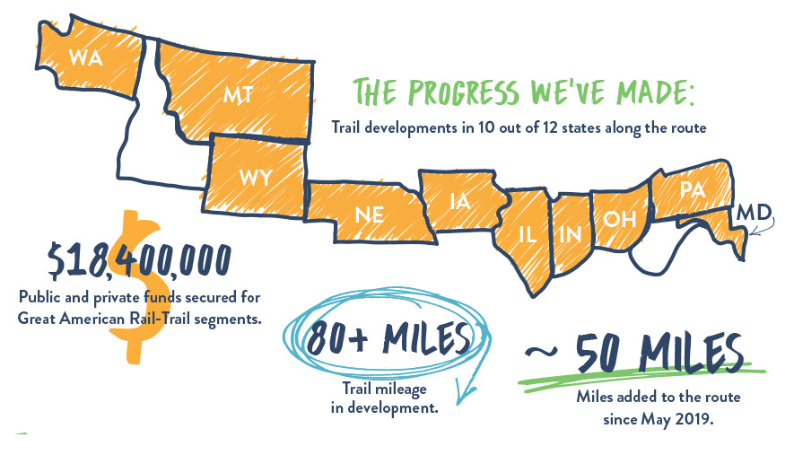 Dec. 2020 Great American Rail-Trail progress infographic