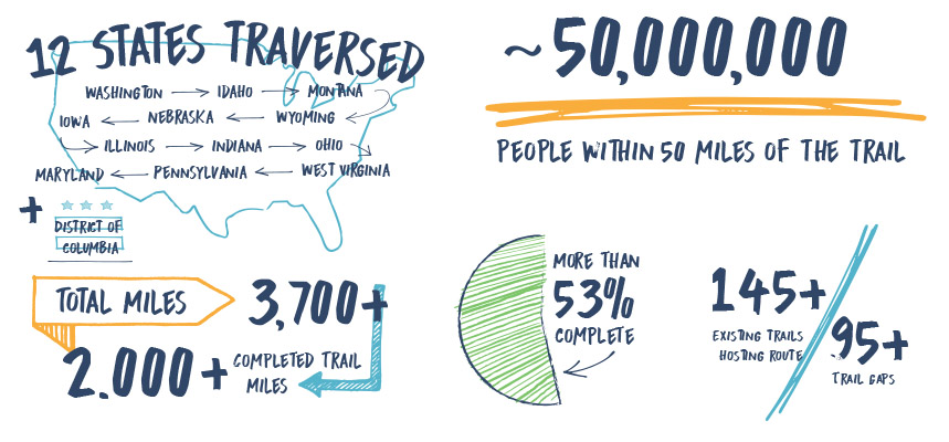 Dec. 2020 Great American Rail-Trail updated infographic